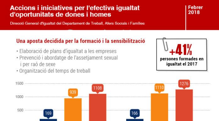 Infografia igualtat